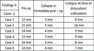 Table 2: Table showing radiological of collapse *Pre-op measurement was done by drawing a straight line from Greater to lesser trochanter n then from the mid point upto the head of femur. * Collapse of the fragment was calculated from lateral blade plate upto the screw that has back-out. * The average collapse in the above mentioned cases was 9 mm which was found to be excessive as compared to the distance of lag screw backout with a mean length 8.8 mm.(11)