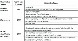 Table 2: Summary of Classification systems for distal femur fractures and their significance.