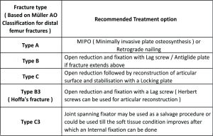 Table 3: The recommended Surgical treatment option based upon the type of the Muller's classification is[ 12,13 ]